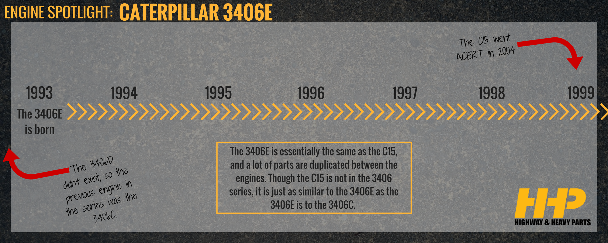 3406E Engine Timeline | Highway & Heavy Parts
