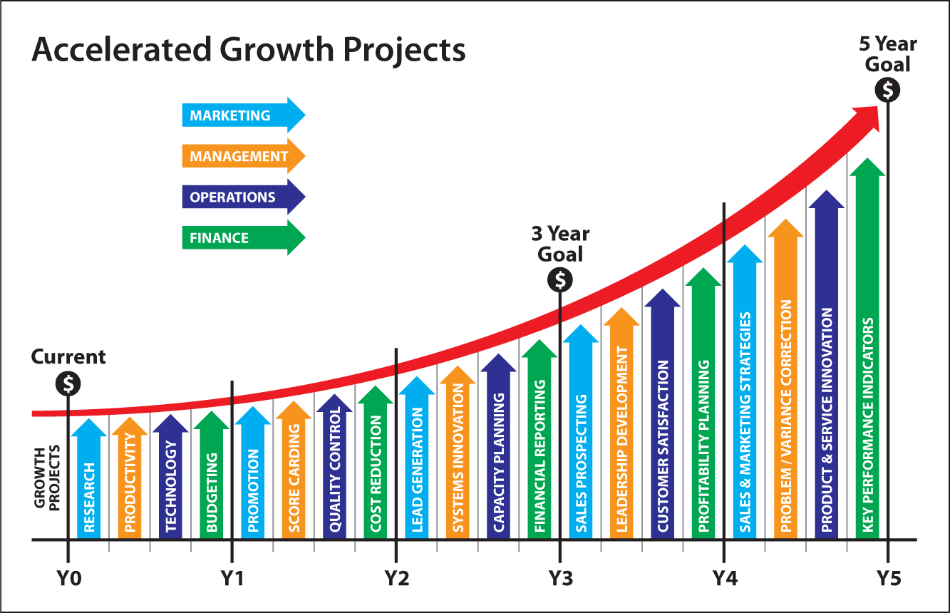 Strategic Growth Projects