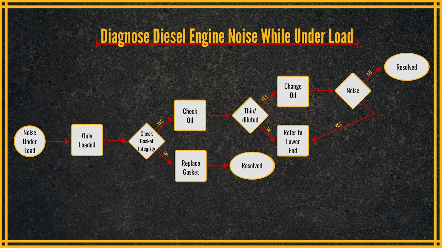 Diagnose Diesel Engine Noise While Under Load| Highway & Heavy Parts