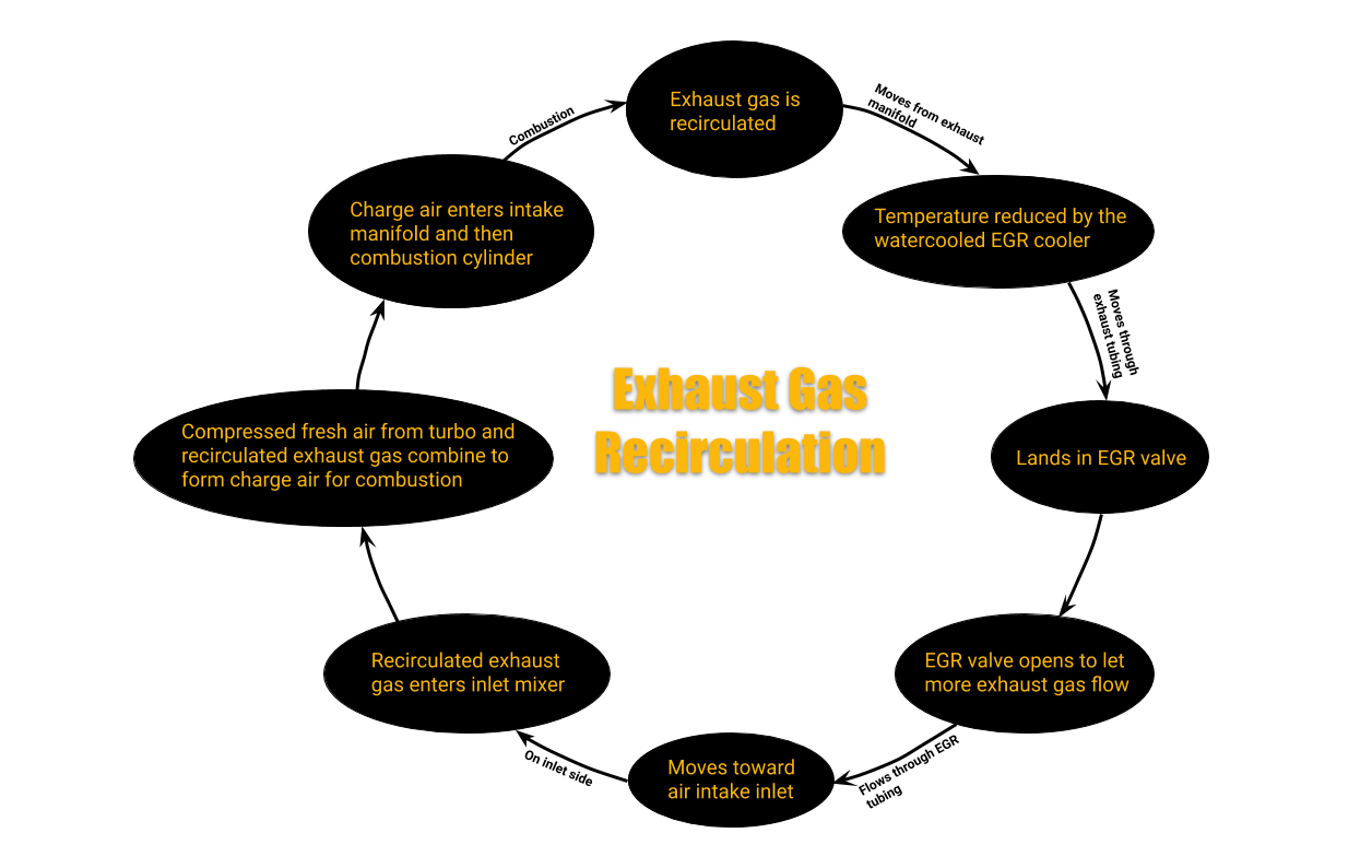 Exhaust Gas Recirculation Process Flow Chart