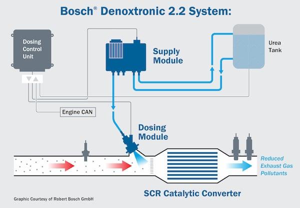 bosch denoxtronic 2-2 diagram | Highway & Heavy Parts