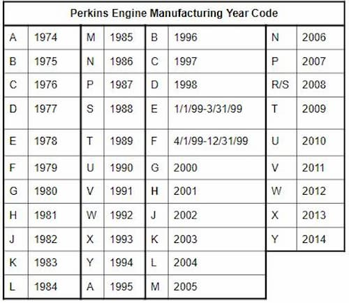 perkins engine manufacturing year code | Highway & Heavy Parts