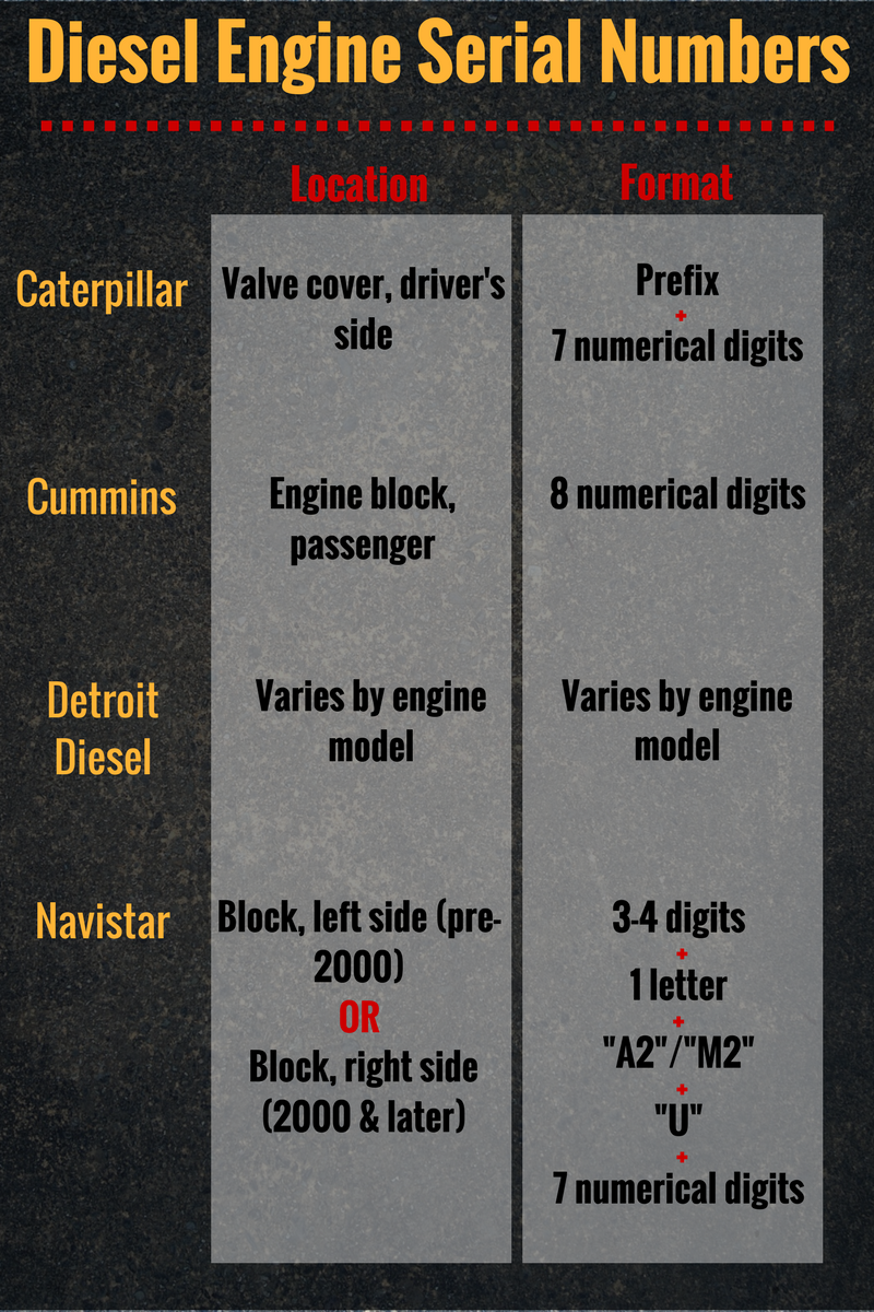 Highway and Heavy Parts | Diesel Engine Serial Numbers