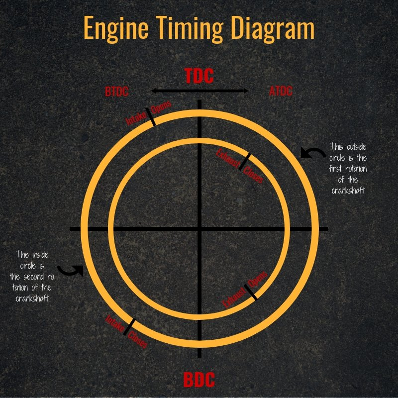 Engine Timing Diagram | Highway & Heavy Parts