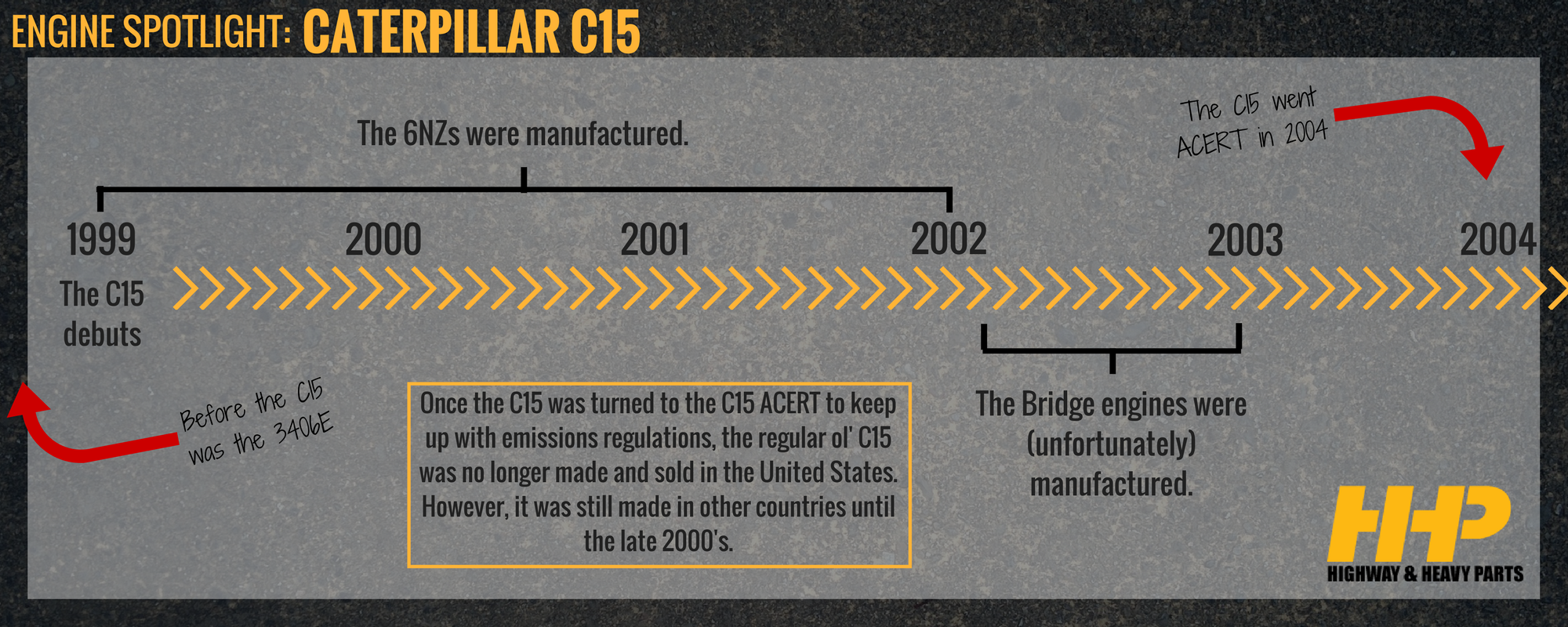 C15 Engine Timeline | Highway & Heavy Parts