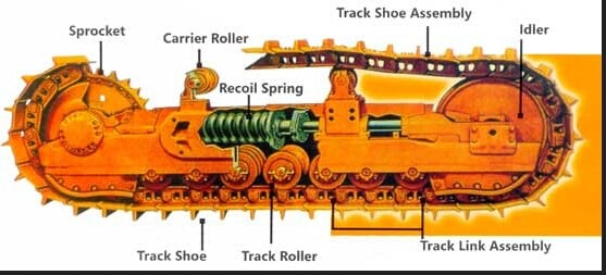 Track Tension Adjusting