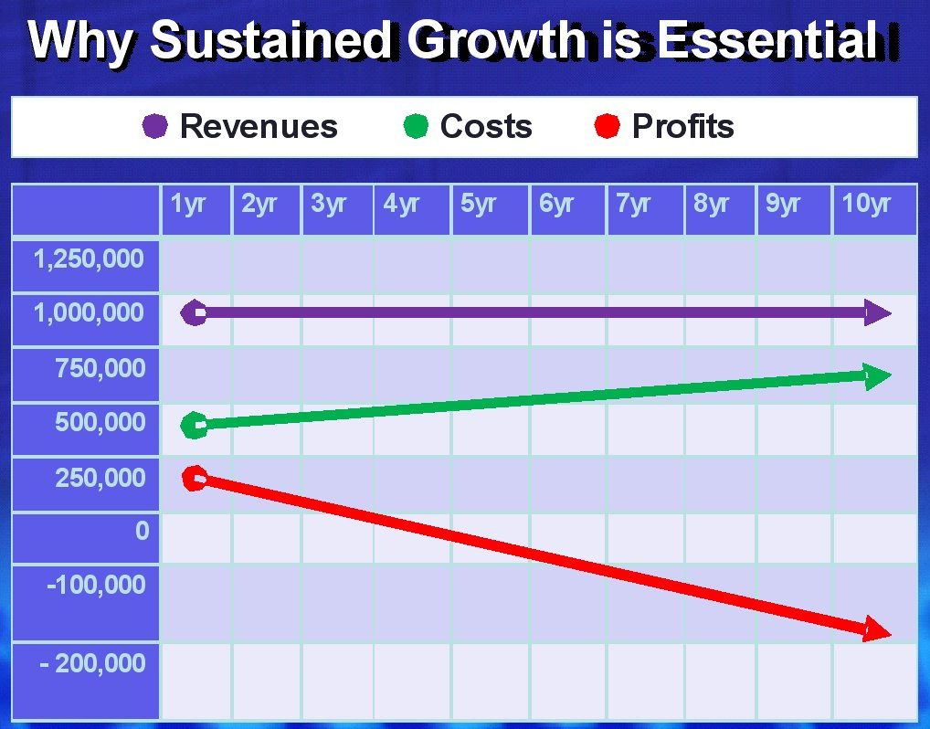 Sustained Growth Graph