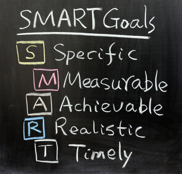 SMART Principle to Goals