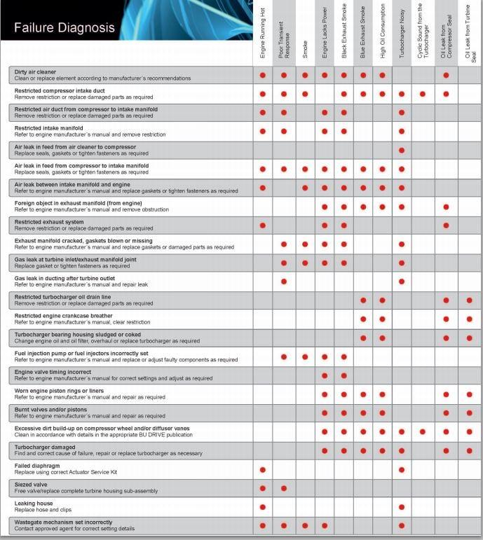 Turbocharger Failure Diagnostic Checklist