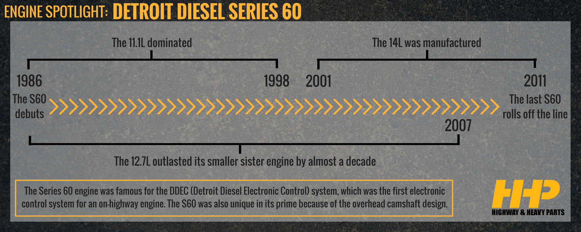 Series 60 Engine Timeline | Highway & Heavy Parts